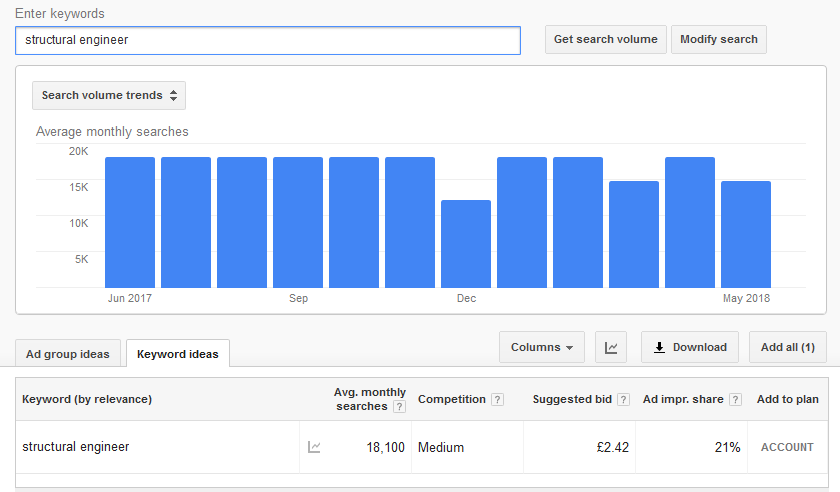 Google Adwords Keyword Planner tool displaying data on the keyword 'structural engineer'